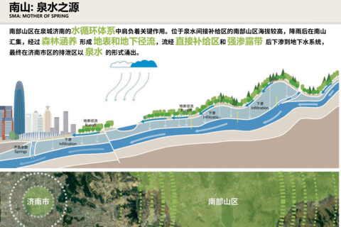 Ecological Masterplan for Jinan's Southern Mountain area in northern China